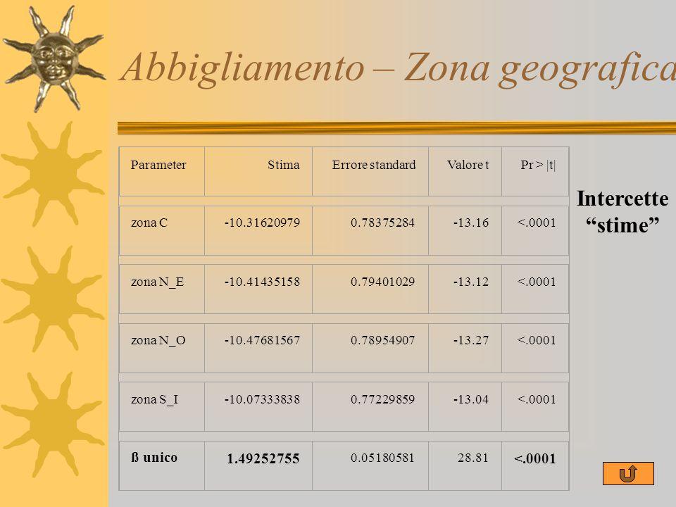 Abbigliamento – Zona geografica ParameterStimaErrore standardValore tPr > |t| zona C-10.316209790.78375284-13.16<.0001 zona N_E-10.414351580.79401029-