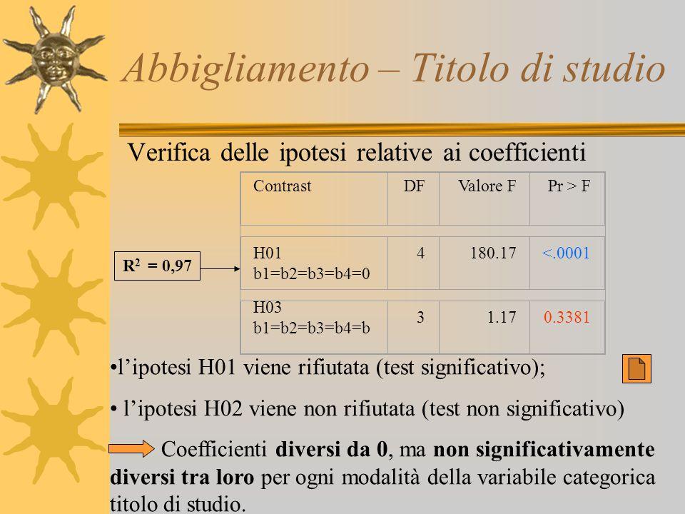 Abbigliamento – Titolo di studio Verifica delle ipotesi relative ai coefficienti l'ipotesi H01 viene rifiutata (test significativo); l'ipotesi H02 vie