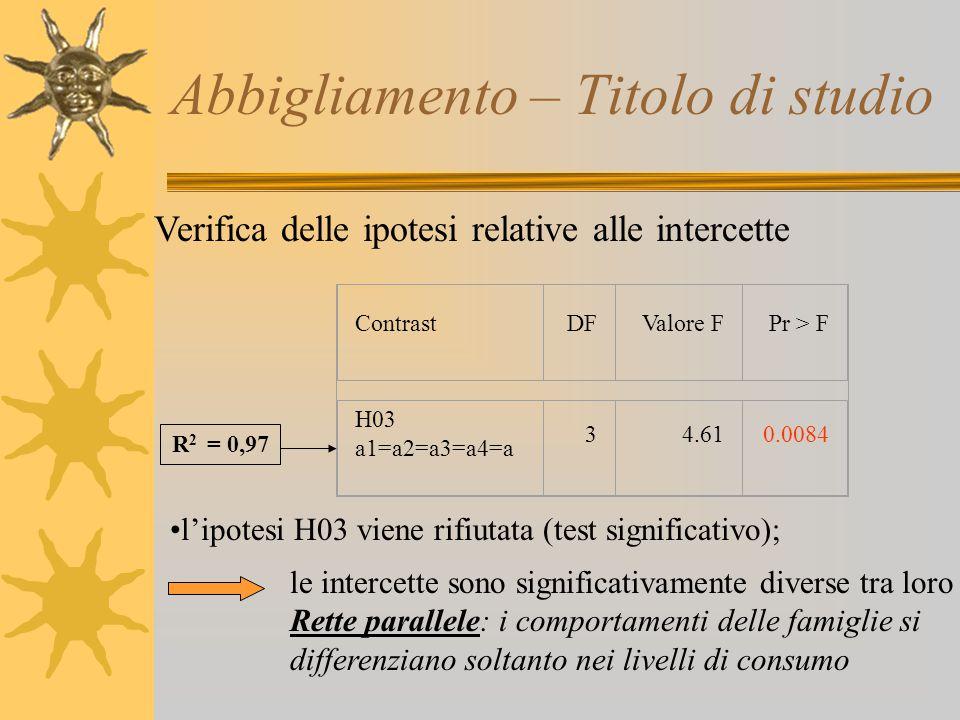 Abbigliamento – Titolo di studio Verifica delle ipotesi relative alle intercette l'ipotesi H03 viene rifiutata (test significativo); le intercette son