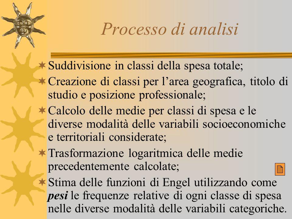 Processo di analisi  Suddivisione in classi della spesa totale;  Creazione di classi per l'area geografica, titolo di studio e posizione professiona