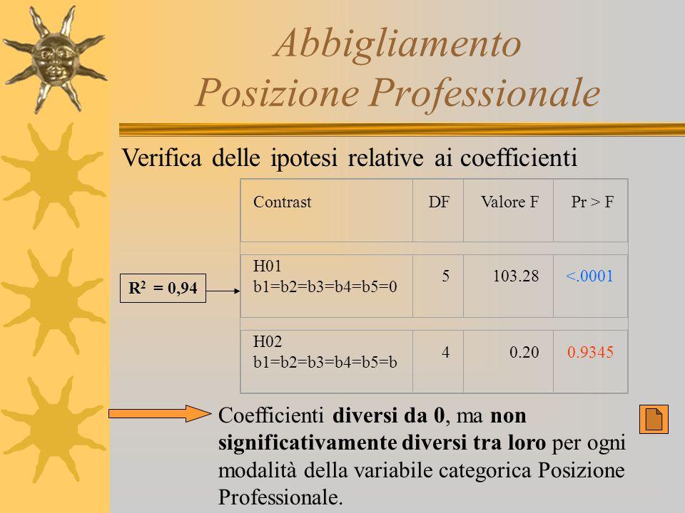 Abbigliamento Posizione Professionale Verifica delle ipotesi relative ai coefficienti Coefficienti diversi da 0, ma non significativamente diversi tra
