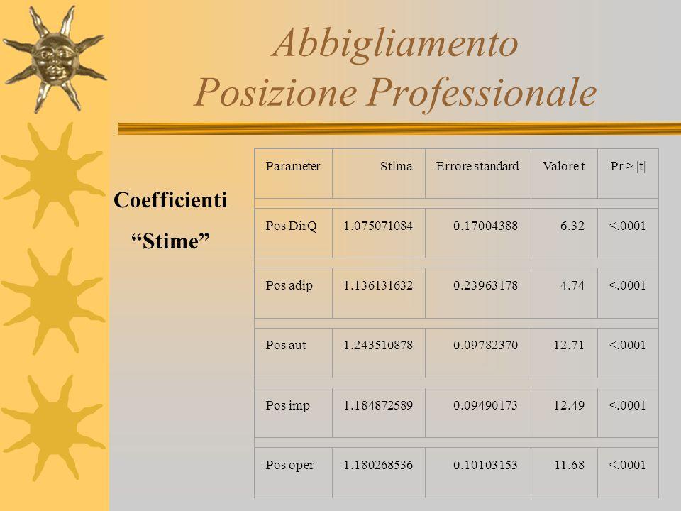 Abbigliamento Posizione Professionale ParameterStimaErrore standardValore tPr > |t| Pos DirQ1.0750710840.170043886.32<.0001 Pos adip1.1361316320.23963