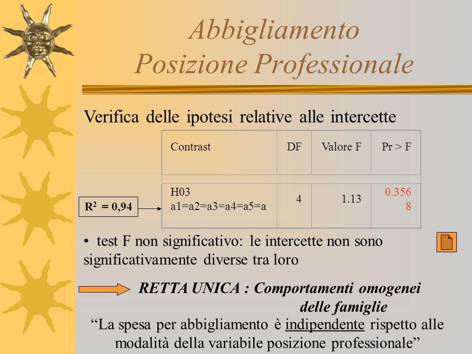 Abbigliamento Posizione Professionale Verifica delle ipotesi relative alle intercette test F non significativo: le intercette non sono significativame
