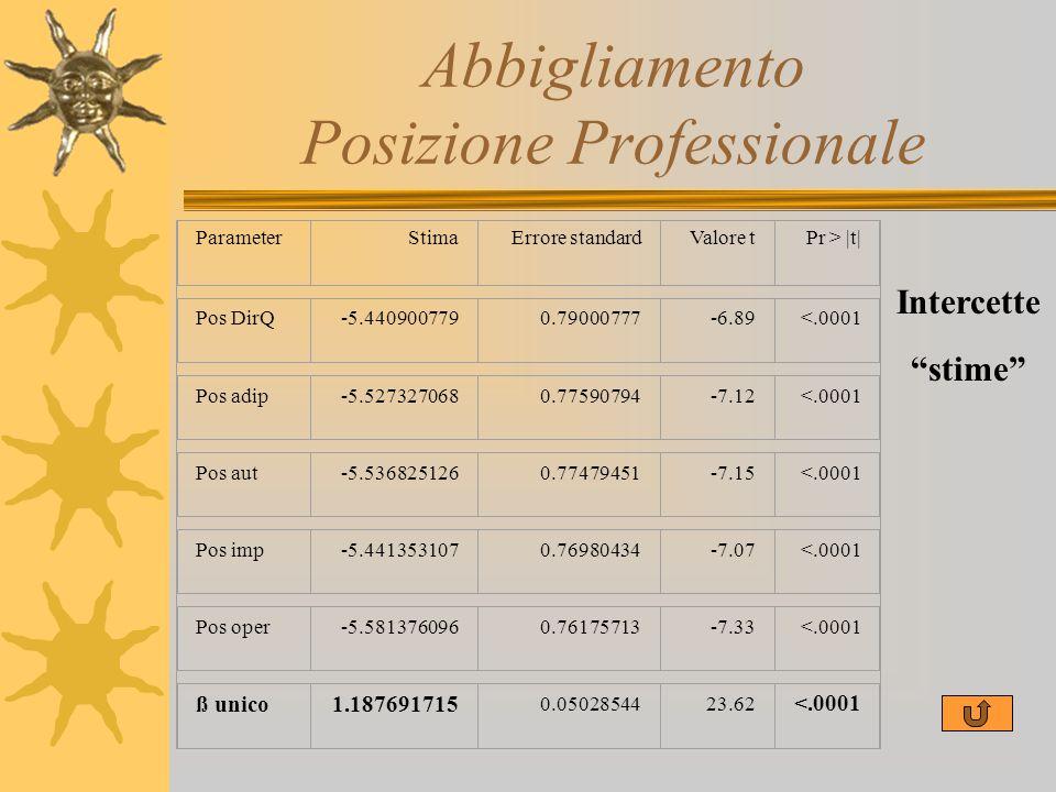 Abbigliamento Posizione Professionale ParameterStimaErrore standardValore tPr > |t| Pos DirQ-5.4409007790.79000777-6.89<.0001 Pos adip-5.5273270680.77