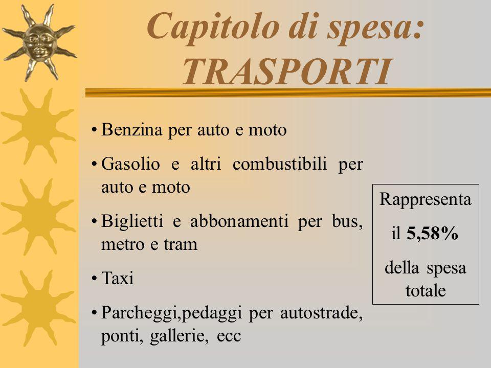 Capitolo di spesa: TRASPORTI Benzina per auto e moto Gasolio e altri combustibili per auto e moto Biglietti e abbonamenti per bus, metro e tram Taxi P