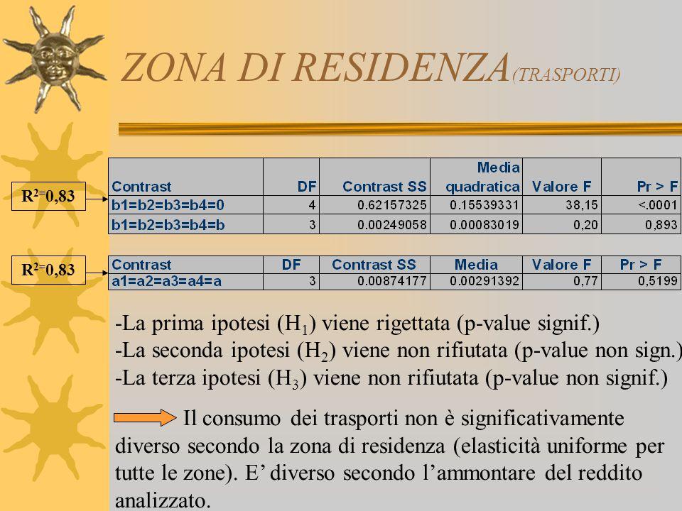 ZONA DI RESIDENZA (TRASPORTI) -La prima ipotesi (H 1 ) viene rigettata (p-value signif.) -La seconda ipotesi (H 2 ) viene non rifiutata (p-value non s