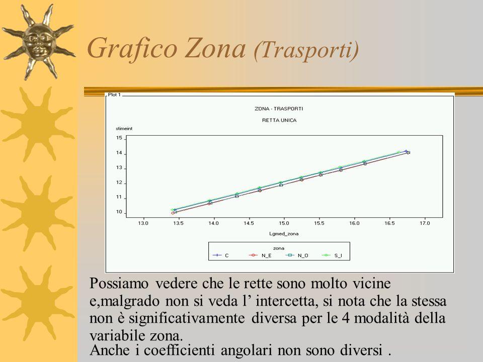 Grafico Zona (Trasporti) Possiamo vedere che le rette sono molto vicine e,malgrado non si veda l' intercetta, si nota che la stessa non è significativ
