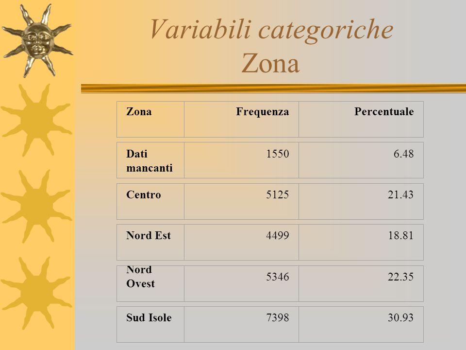 Variabili categoriche Zona ZonaFrequenzaPercentuale Dati mancanti 15506.48 Centro512521.43 Nord Est449918.81 Nord Ovest 534622.35 Sud Isole739830.93