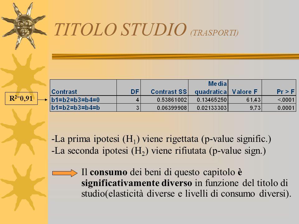 TITOLO STUDIO (TRASPORTI) -La prima ipotesi (H 1 ) viene rigettata (p-value signific.) -La seconda ipotesi (H 2 ) viene rifiutata (p-value sign.) Il c
