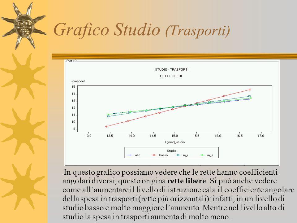 Grafico Studio (Trasporti) In questo grafico possiamo vedere che le rette hanno coefficienti angolari diversi, questo origina rette libere. Si può anc