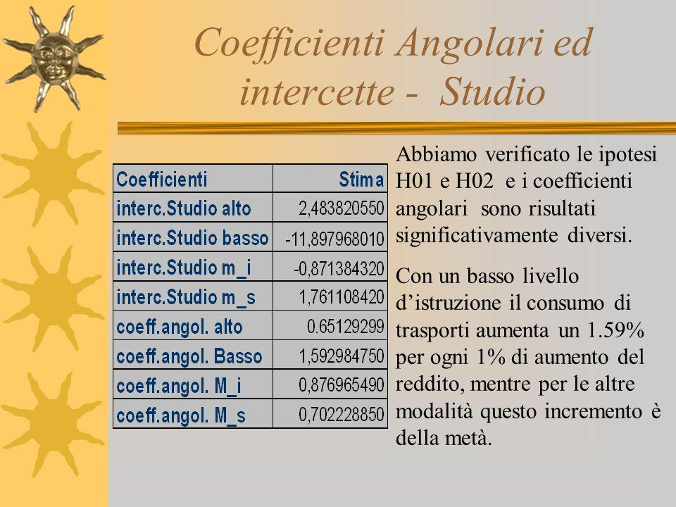 Coefficienti Angolari ed intercette - Studio Abbiamo verificato le ipotesi H01 e H02 e i coefficienti angolari sono risultati significativamente diver