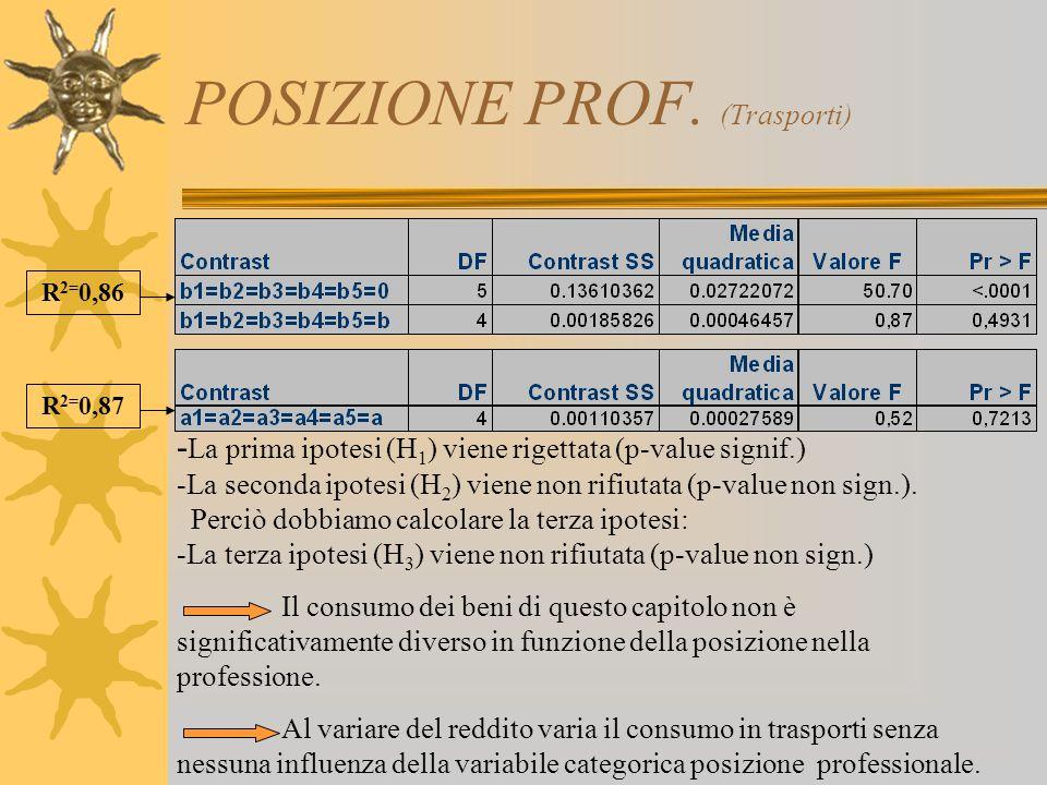 POSIZIONE PROF. (Trasporti) - La prima ipotesi (H 1 ) viene rigettata (p-value signif.) -La seconda ipotesi (H 2 ) viene non rifiutata (p-value non si