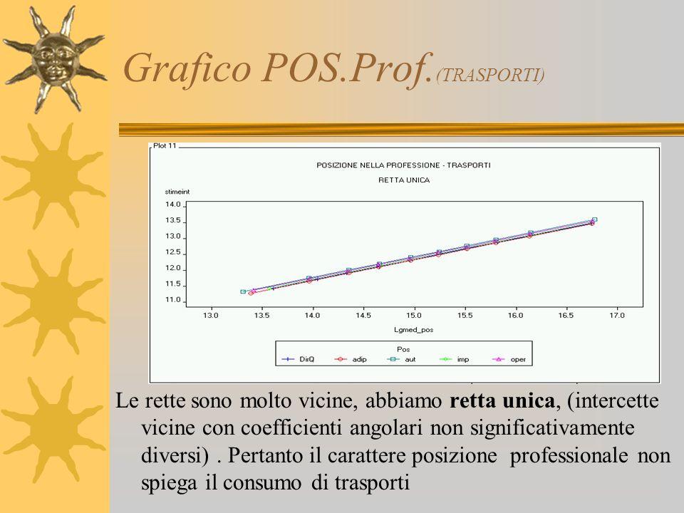 Grafico POS.Prof. (TRASPORTI) Le rette sono molto vicine, abbiamo retta unica, (intercette vicine con coefficienti angolari non significativamente div
