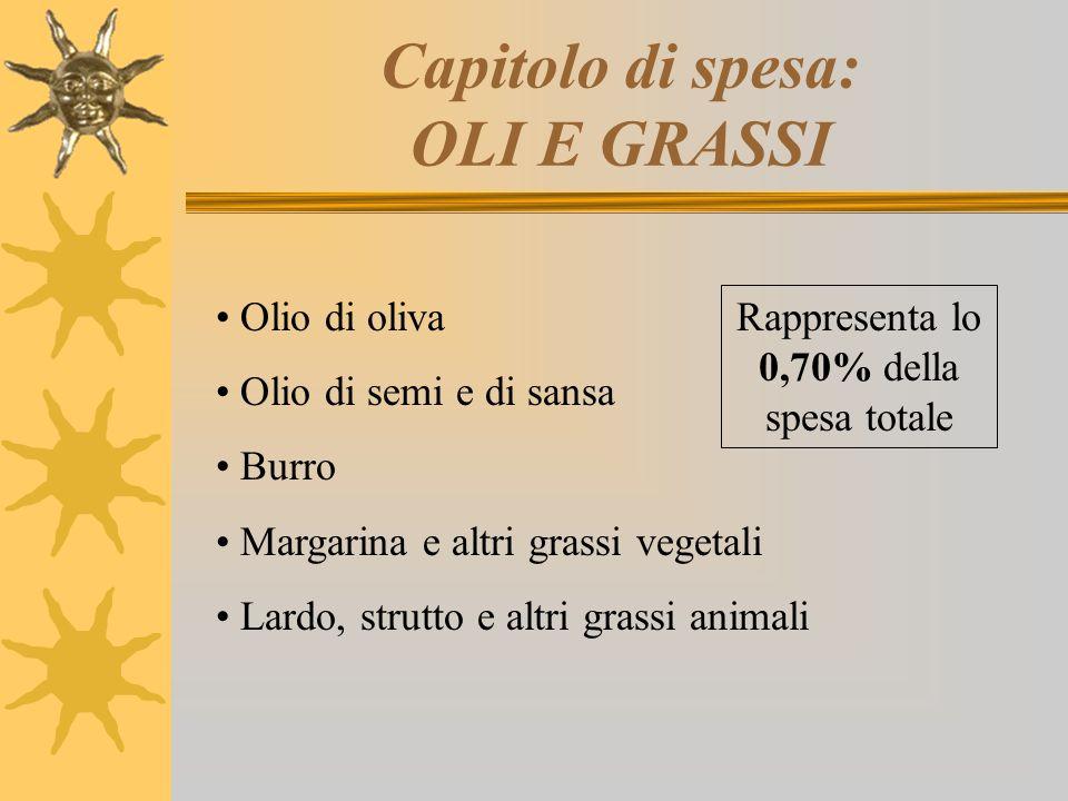 Capitolo di spesa: OLI E GRASSI Olio di oliva Olio di semi e di sansa Burro Margarina e altri grassi vegetali Lardo, strutto e altri grassi animali Ra