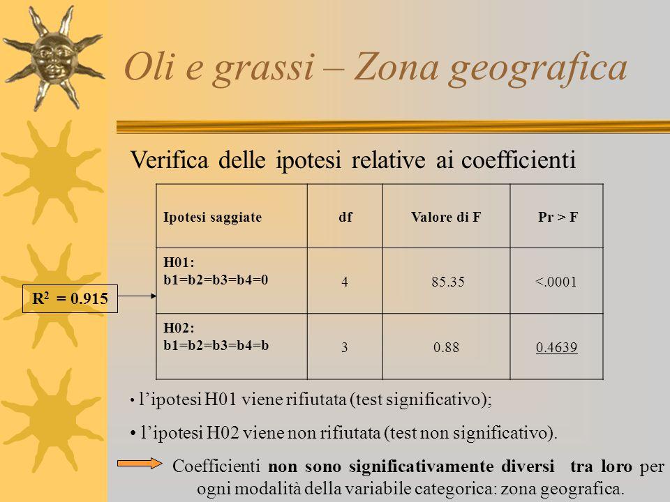 Oli e grassi – Zona geografica Verifica delle ipotesi relative ai coefficienti l'ipotesi H01 viene rifiutata (test significativo); l'ipotesi H02 viene