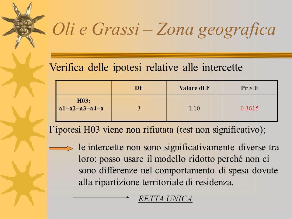 Oli e Grassi – Zona geografica Verifica delle ipotesi relative alle intercette l'ipotesi H03 viene non rifiutata (test non significativo); le intercet
