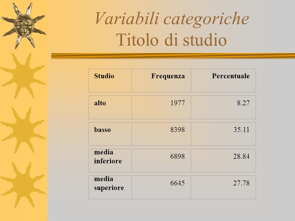 Variabili categoriche Titolo di studio StudioFrequenzaPercentuale alto19778.27 basso839835.11 media inferiore 689828.84 media superiore 664527.78