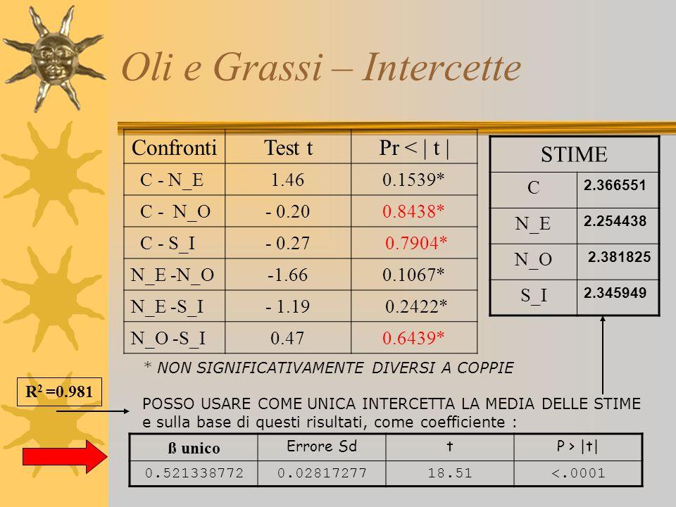 Oli e Grassi – Intercette ConfrontiTest tPr < | t | C - N_E1.460.1539* C - N_O- 0.200.8438* C - S_I- 0.27 0.7904* N_E -N_O-1.660.1067* N_E -S_I- 1.19