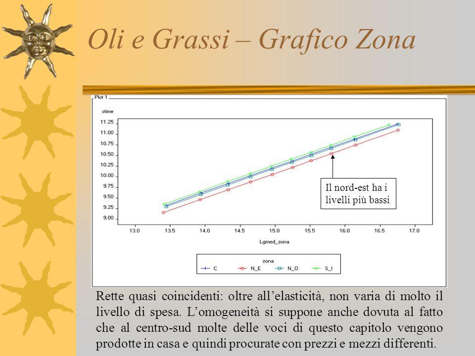 Oli e Grassi – Grafico Zona Il nord-est ha i livelli più bassi Rette quasi coincidenti: oltre all'elasticità, non varia di molto il livello di spesa.