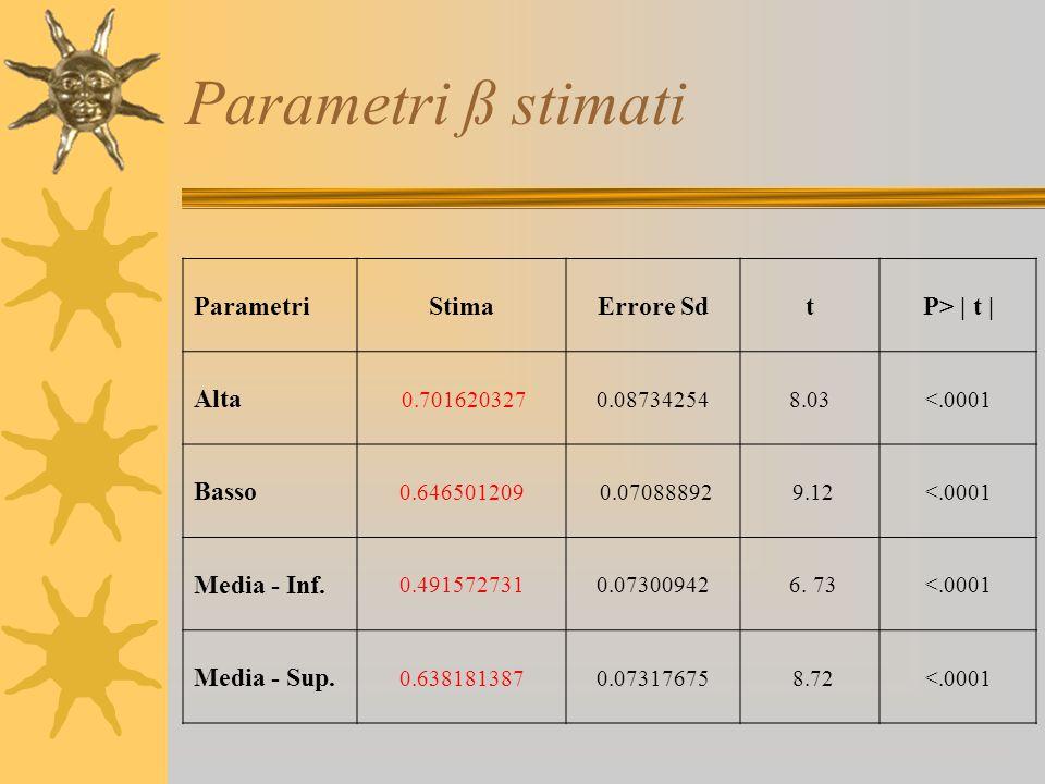 Parametri ß stimati ParametriStimaErrore SdtP> | t | Alta 0.7016203270.087342548.03<.0001 Basso 0.646501209 0.07088892 9.12<.0001 Media - Inf. 0.49157