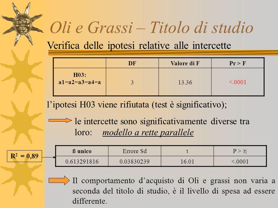 Oli e Grassi – Titolo di studio Verifica delle ipotesi relative alle intercette l'ipotesi H03 viene rifiutata (test è significativo); le intercette so