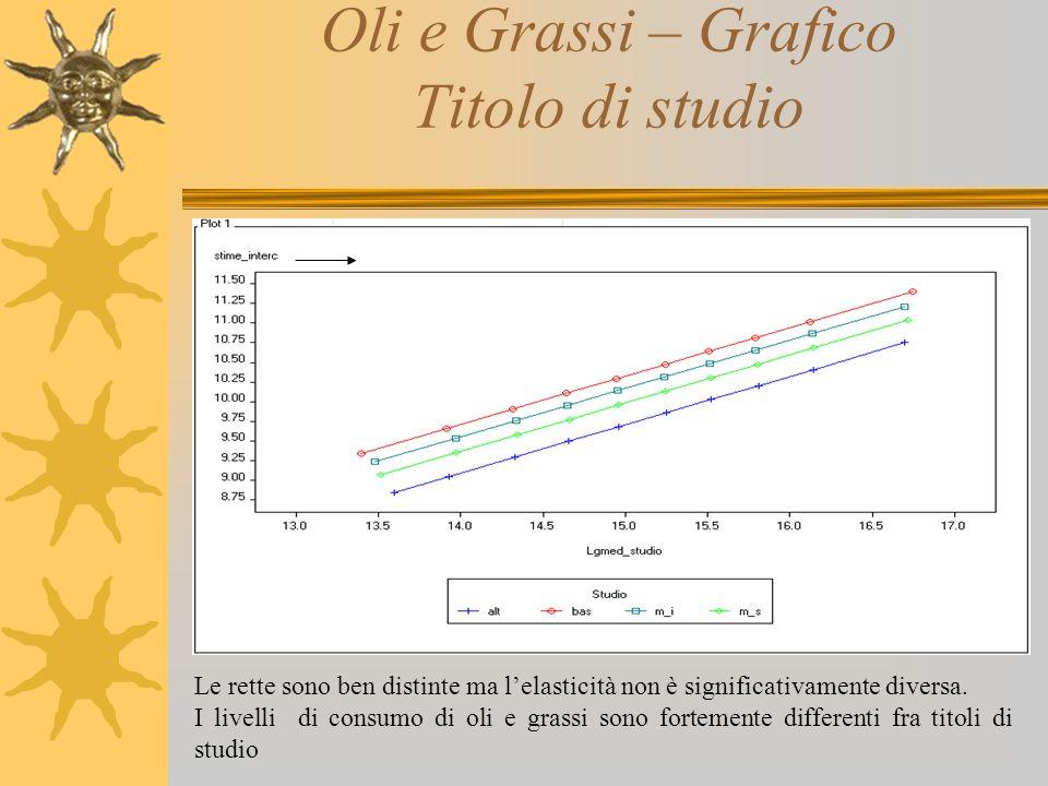 Oli e Grassi – Grafico Titolo di studio Le rette sono ben distinte ma l'elasticità non è significativamente diversa. I livelli di consumo di oli e gra