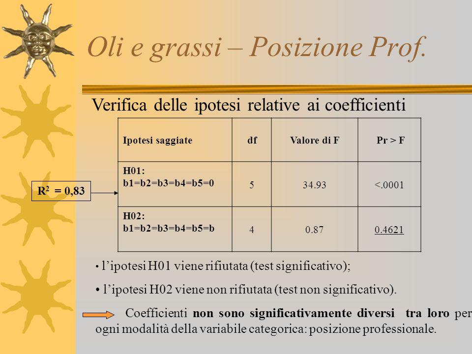 Oli e grassi – Posizione Prof. Verifica delle ipotesi relative ai coefficienti l'ipotesi H01 viene rifiutata (test significativo); l'ipotesi H02 viene