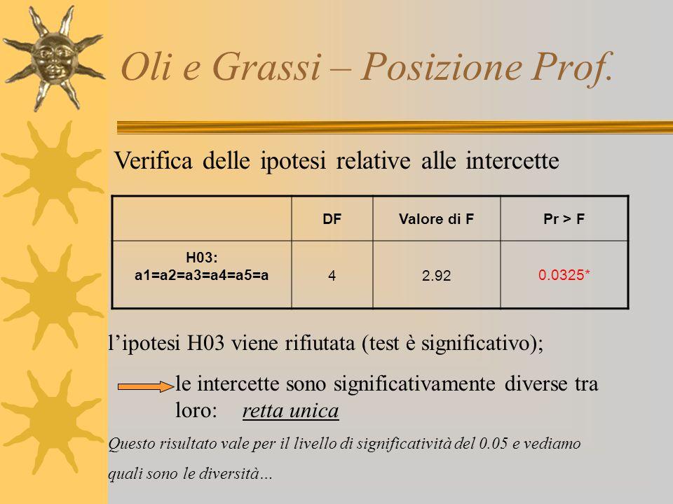 Oli e Grassi – Posizione Prof. Verifica delle ipotesi relative alle intercette l'ipotesi H03 viene rifiutata (test è significativo); le intercette son