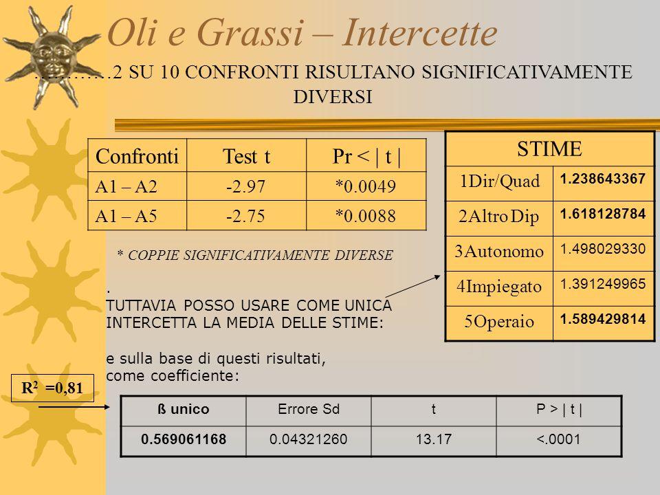 Oli e Grassi – Intercette …………2 SU 10 CONFRONTI RISULTANO SIGNIFICATIVAMENTE DIVERSI ConfrontiTest tPr < | t | A1 – A2-2.97*0.0049 A1 – A5-2.75*0.0088