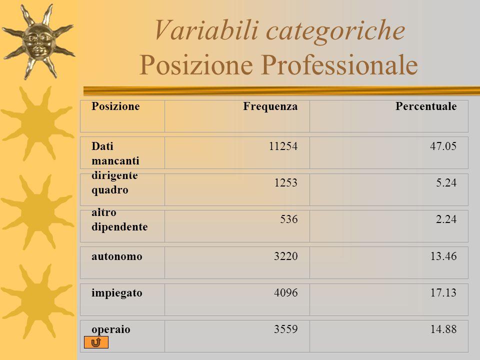 Variabili categoriche Posizione Professionale PosizioneFrequenzaPercentuale Dati mancanti 1125447.05 dirigente quadro 12535.24 altro dipendente 5362.2