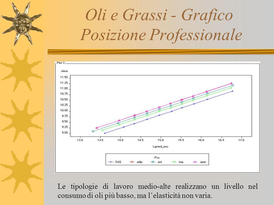 Oli e Grassi - Grafico Posizione Professionale Le tipologie di lavoro medio-alte realizzano un livello nel consumo di oli più basso, ma l'elasticità n