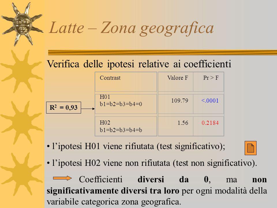 Latte – Zona geografica Verifica delle ipotesi relative ai coefficienti l'ipotesi H01 viene rifiutata (test significativo); l'ipotesi H02 viene non ri