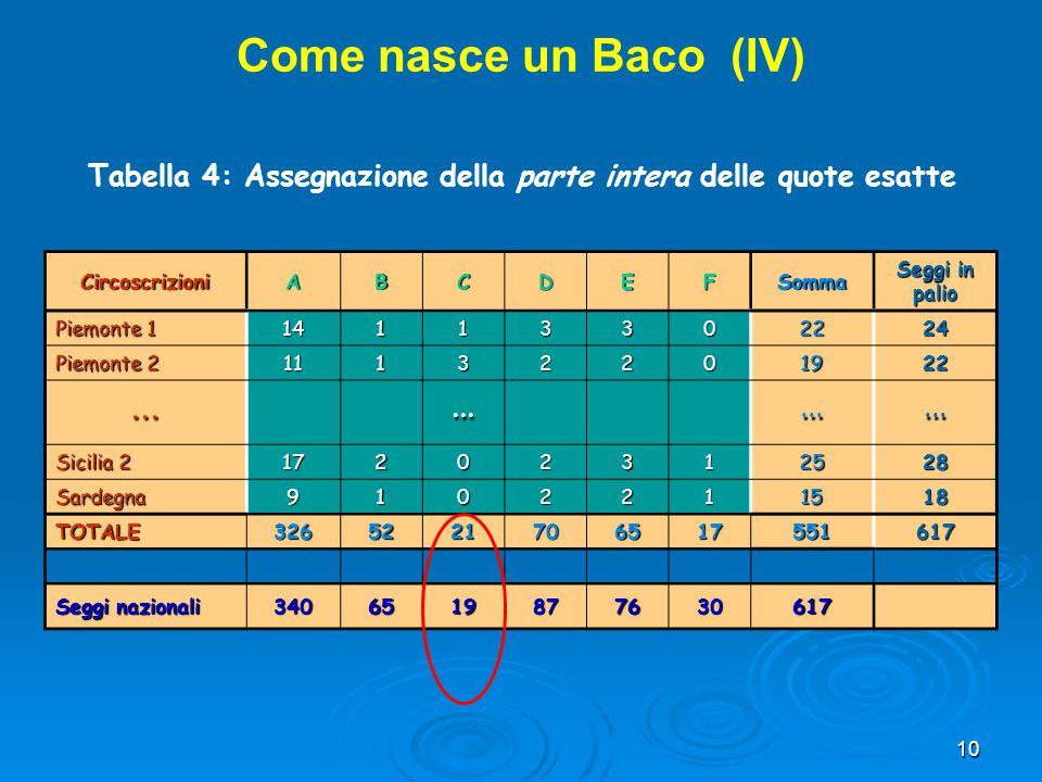 10 CircoscrizioniABCDEFSomma Seggi in palio Piemonte 1 14113302224 Piemonte 2 11132201922............ Sicilia 2 17202312528 Sardegna9102211518 TOTALE3