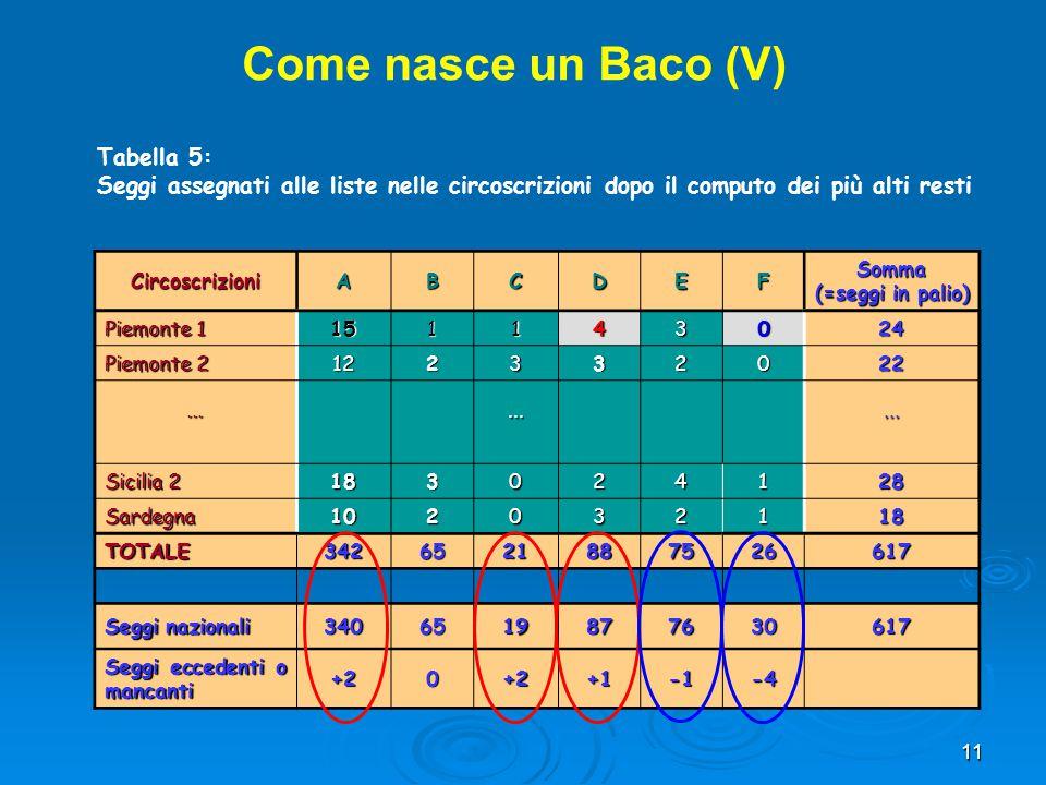 11 Come nasce un Baco (V) CircoscrizioniABCDEFSomma (=seggi in palio) Piemonte 1 151143024 Piemonte 2 122332022......... Sicilia 2 183024128 Sardegna1