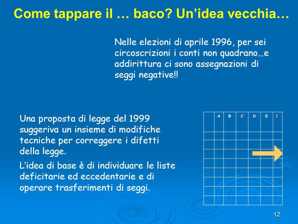 12 Come tappare il … baco? Un'idea vecchia… Nelle elezioni di aprile 1996, per sei circoscrizioni i conti non quadrano…e addirittura ci sono assegnazi