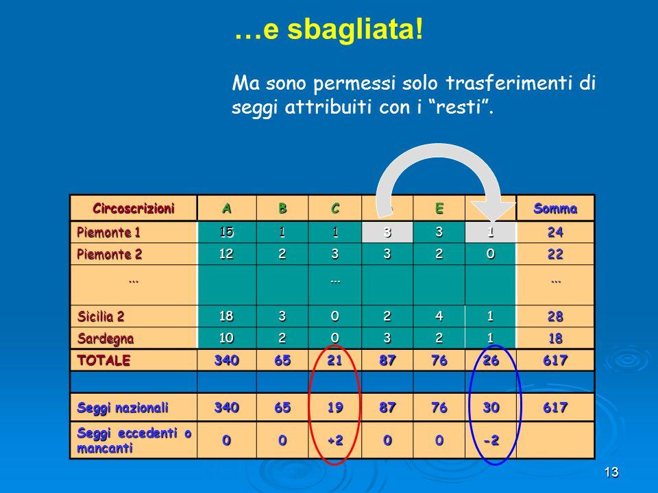 13 CircoscrizioniABCDEFSomma Piemonte 1 151133124 Piemonte 2 122332022......... Sicilia 2 183024128 Sardegna102032118 TOTALE3406521877626617 Seggi naz