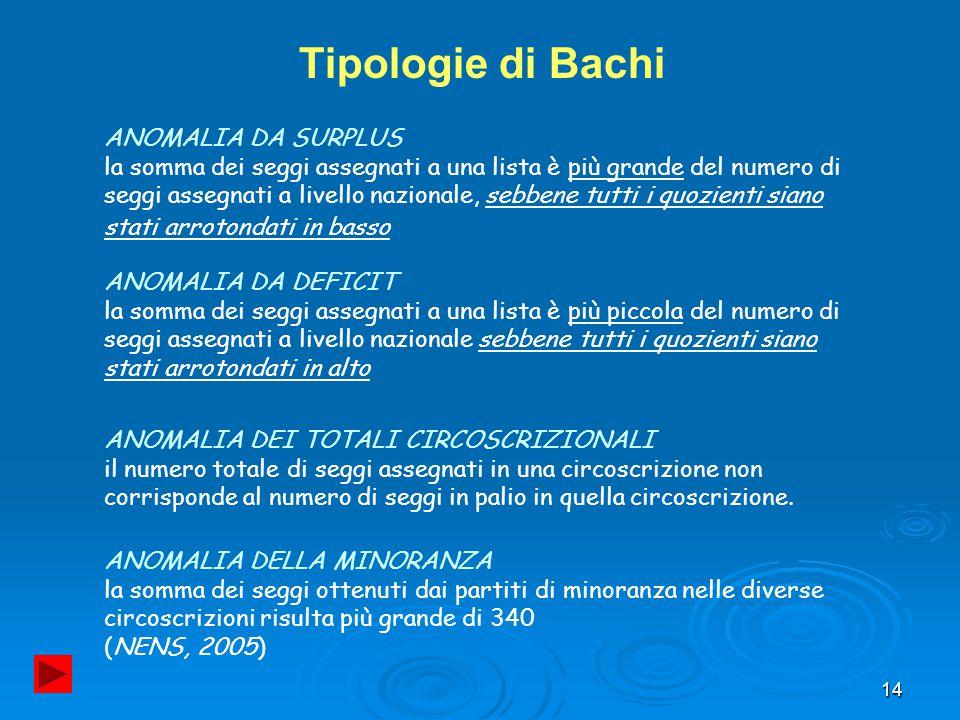 14 Tipologie di Bachi ANOMALIA DA SURPLUS la somma dei seggi assegnati a una lista è più grande del numero di seggi assegnati a livello nazionale, seb