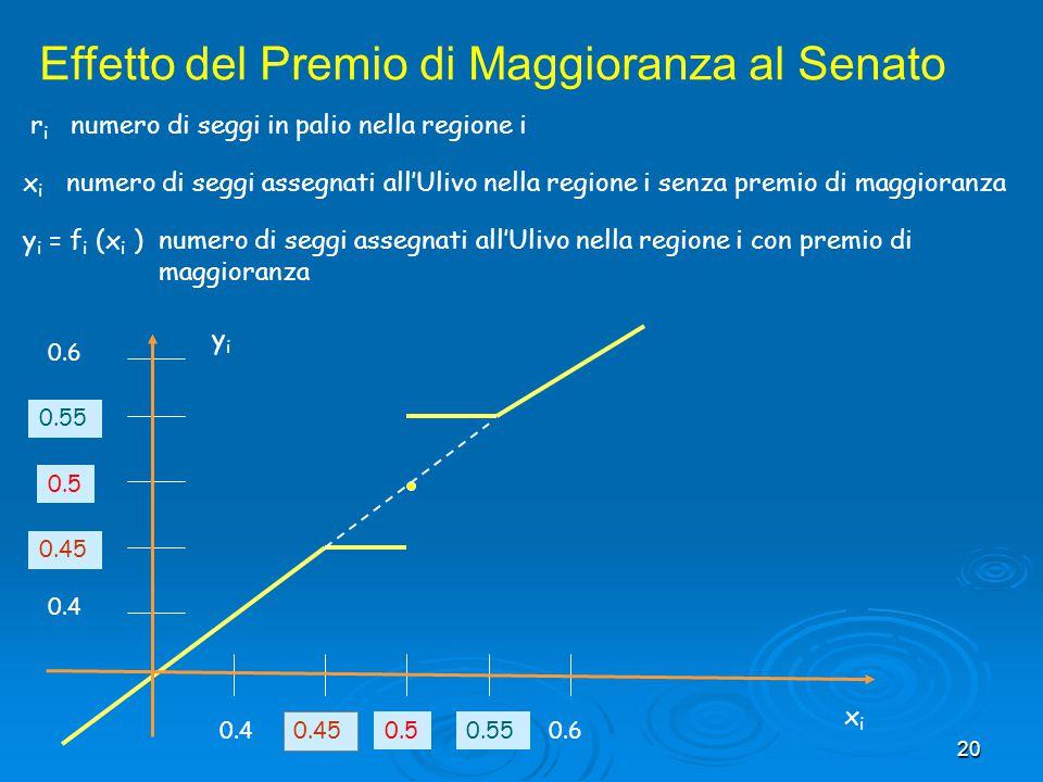 20 Effetto del Premio di Maggioranza al Senato r i numero di seggi in palio nella regione i x i numero di seggi assegnati all'Ulivo nella regione i se
