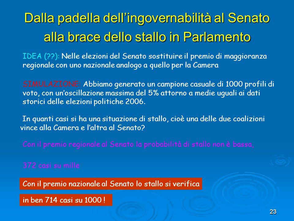 23 Dalla padella dell'ingovernabilità al Senato alla brace dello stallo in Parlamento SIMULAZIONE: Abbiamo generato un campione casuale di 1000 profil