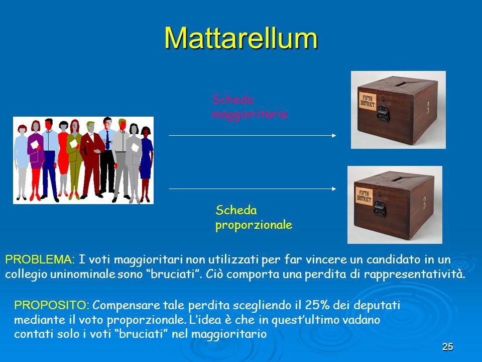 25 Mattarellum Scheda maggioritaria Scheda proporzionale PROBLEMA: I voti maggioritari non utilizzati per far vincere un candidato in un collegio unin