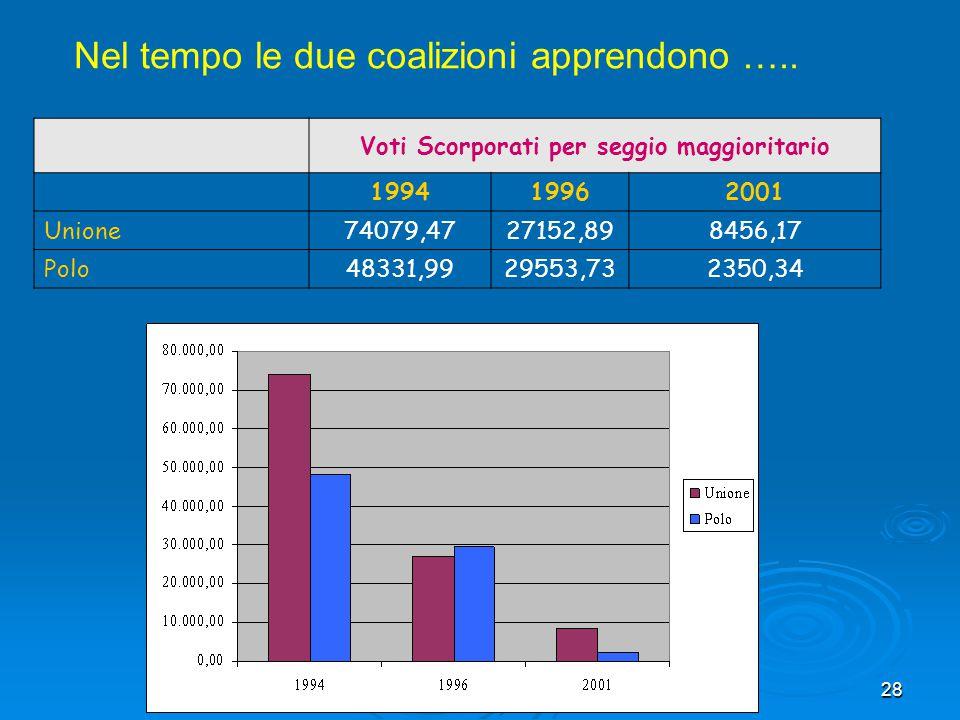 28 Voti Scorporati per seggio maggioritario 199419962001 Unione 74079,4727152,898456,17 Polo 48331,9929553,732350,34 Nel tempo le due coalizioni appre