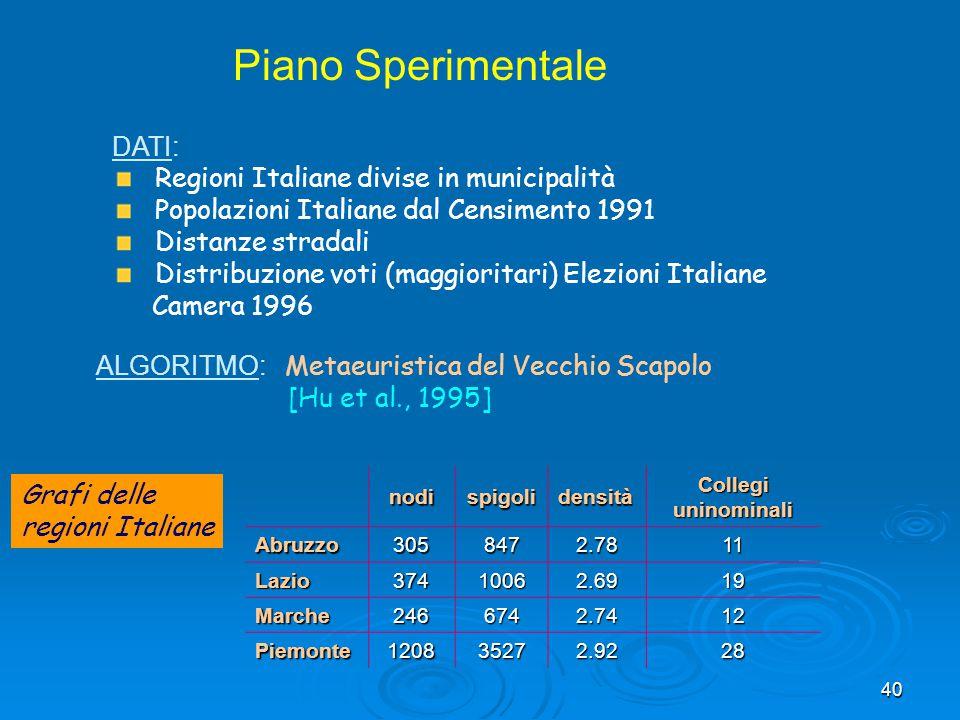 40 Piano Sperimentale ALGORITMO: Metaeuristica del Vecchio Scapolo [Hu et al., 1995] DATI: Regioni Italiane divise in municipalità Popolazioni Italian