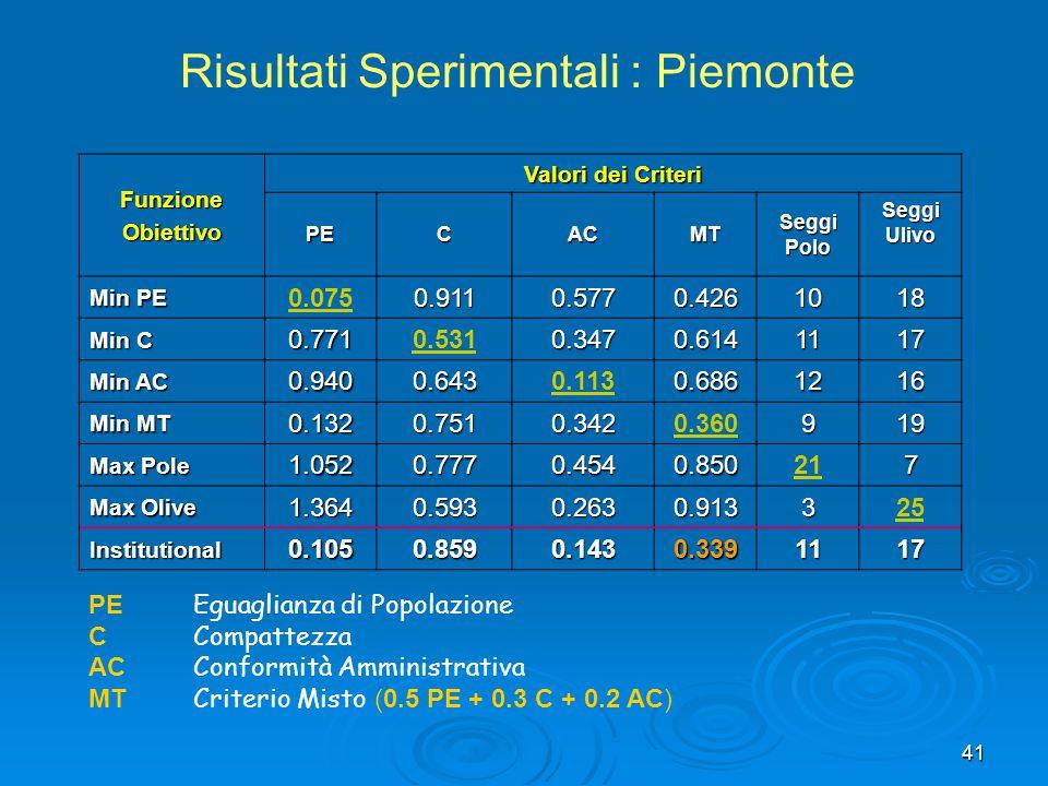41 Risultati Sperimentali : Piemonte FunzioneObiettivo Valori dei Criteri PECACMTSeggiPoloSeggiUlivo Min PE 0.0750.9110.5770.4261018 Min C 0.7710.5310