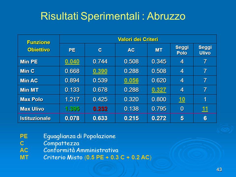 43 FunzioneObiettivo Valori dei Criteri PECACMTSeggiPoloSeggiUlivo Min PE 0.0400.7440.5080.34547 Min C 0.6680.3900.2880.50847 Min AC 0.8940.5390.0560.