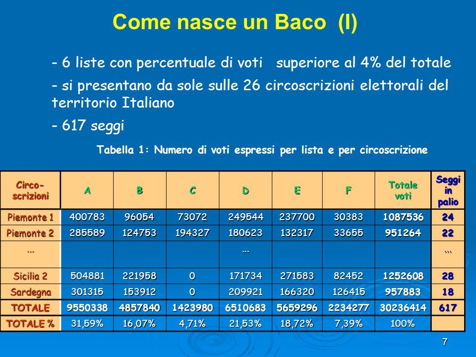 7 Circo- scrizioni ABCDEF Totale voti Seggi in palio Piemonte 1 400783960547307224954423770030383108753624 Piemonte 2 28558912475319432718062313231733