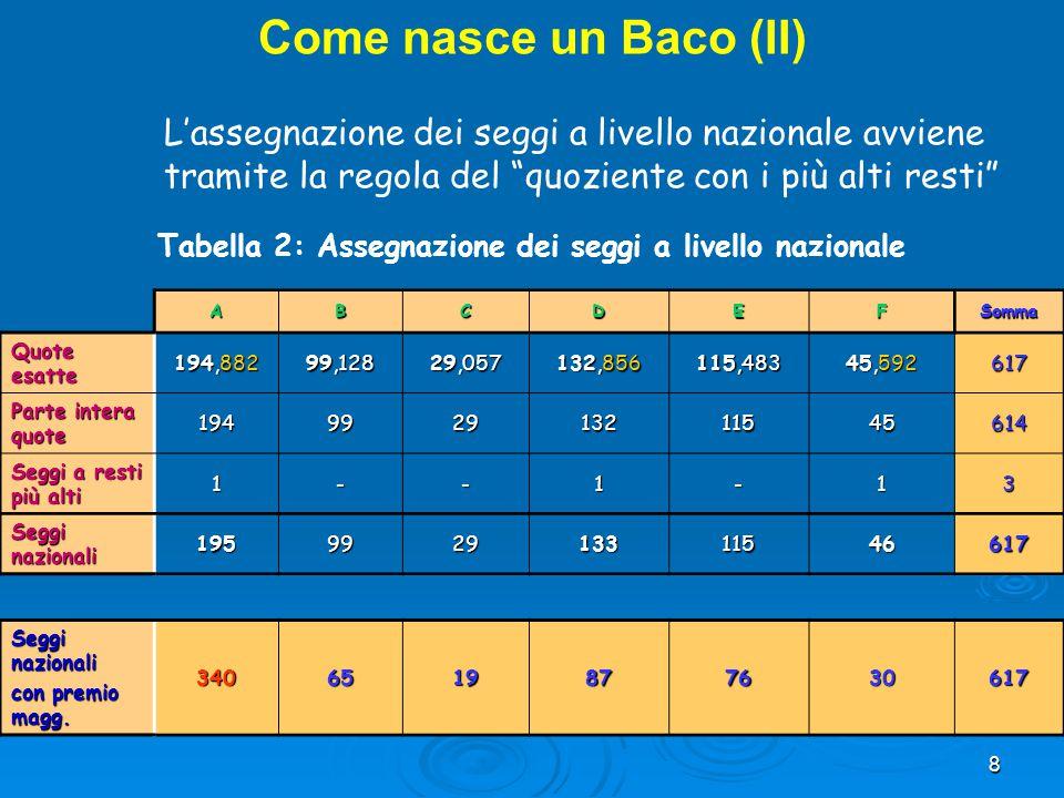 9 CircoscrizioniABCDEFSomma Seggi in palio Piemonte 1 14,593 1,315 1,000 3,418 3,256 0,416 2424 Piemonte 2 11,722 1,926 3,000 2,789 2,043 0,520 2222............