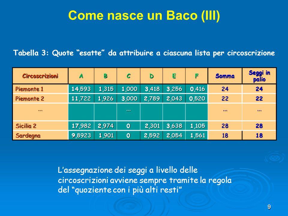 9 CircoscrizioniABCDEFSomma Seggi in palio Piemonte 1 14,593 1,315 1,000 3,418 3,256 0,416 2424 Piemonte 2 11,722 1,926 3,000 2,789 2,043 0,520 2222..