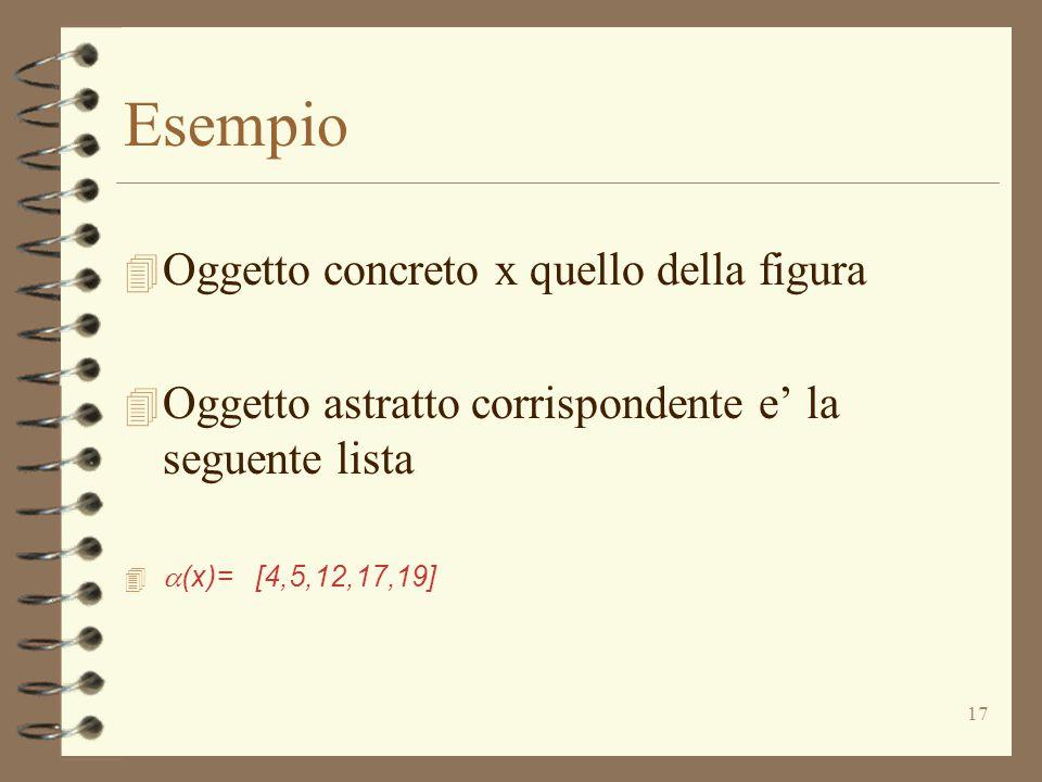 17 Esempio 4 Oggetto concreto x quello della figura 4 Oggetto astratto corrispondente e' la seguente lista   (x)= [4,5,12,17,19]