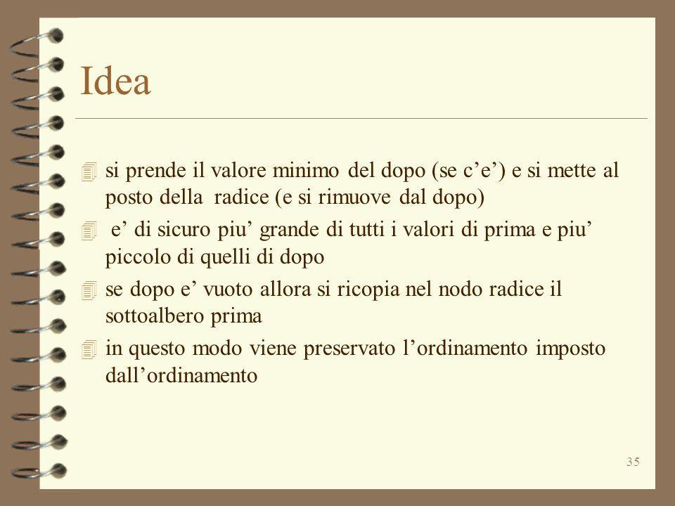 35 Idea 4 si prende il valore minimo del dopo (se c'e') e si mette al posto della radice (e si rimuove dal dopo) 4 e' di sicuro piu' grande di tutti i valori di prima e piu' piccolo di quelli di dopo 4 se dopo e' vuoto allora si ricopia nel nodo radice il sottoalbero prima 4 in questo modo viene preservato l'ordinamento imposto dall'ordinamento