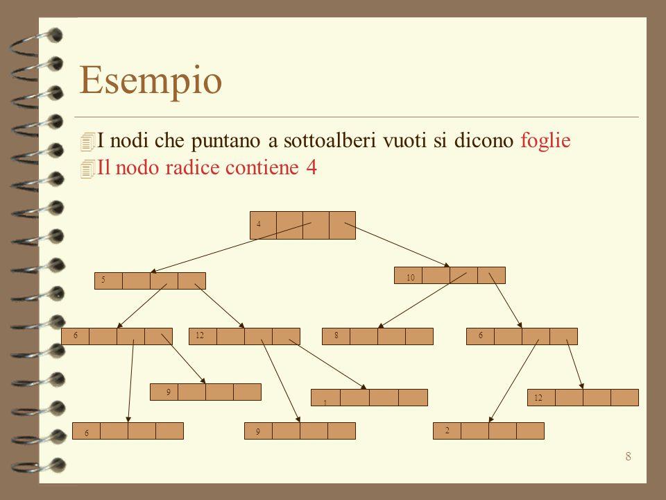 8 Esempio 4 6126 10 5 6 6 8 6 1 12 2 4 I nodi che puntano a sottoalberi vuoti si dicono foglie 4 Il nodo radice contiene 4